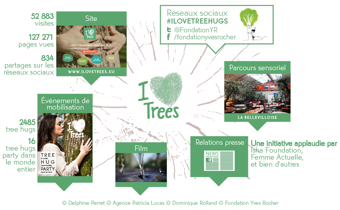 fondation yves rocher i love trees actu